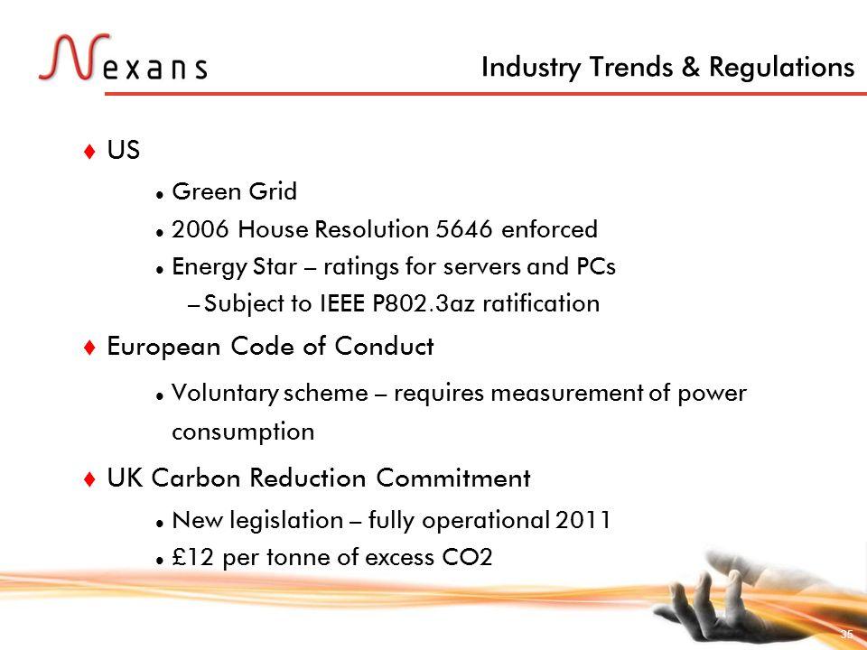Industry Trends & Regulations