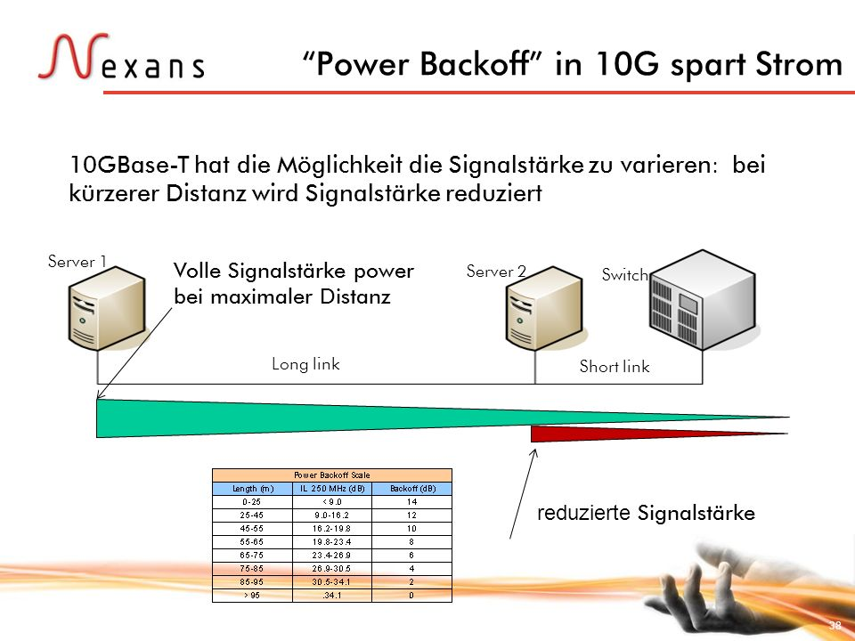 Power Backoff in 10G spart Strom