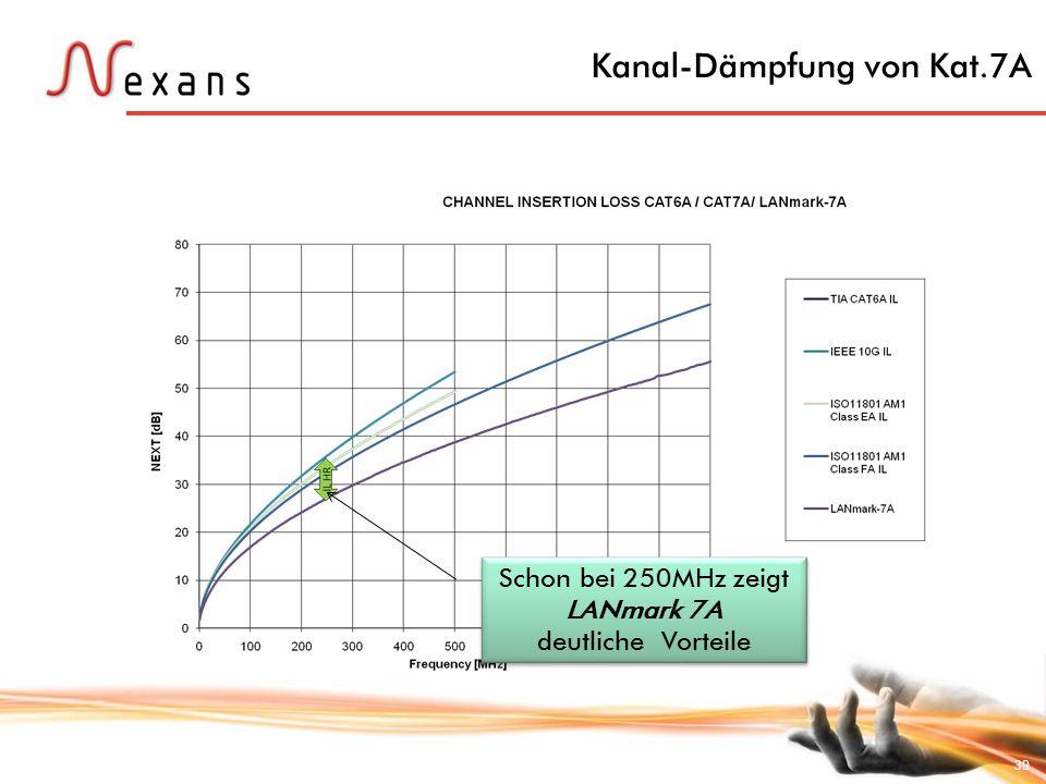 Kanal-Dämpfung von Kat.7A