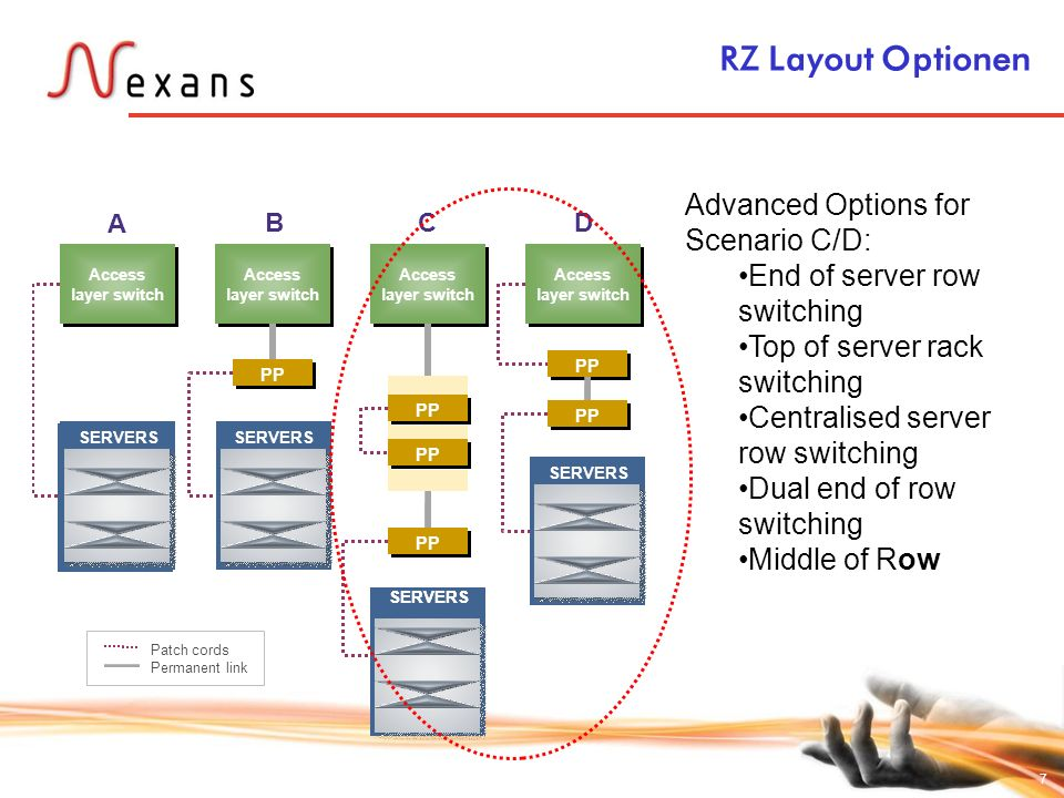 RZ Layout Optionen Advanced Options for Scenario C/D: