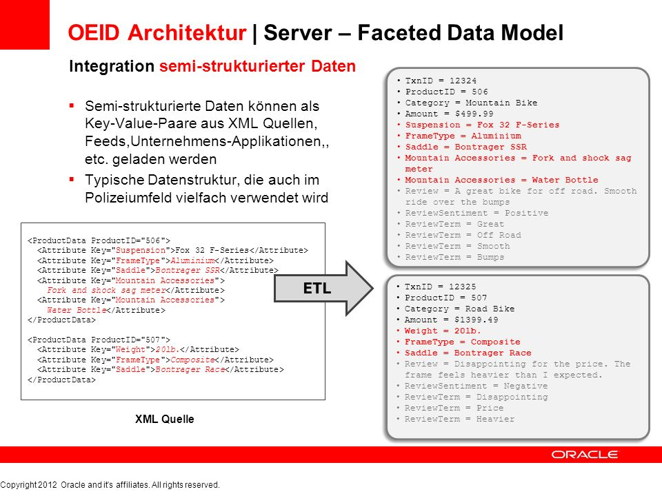 OEID Architektur | Server – Faceted Data Model