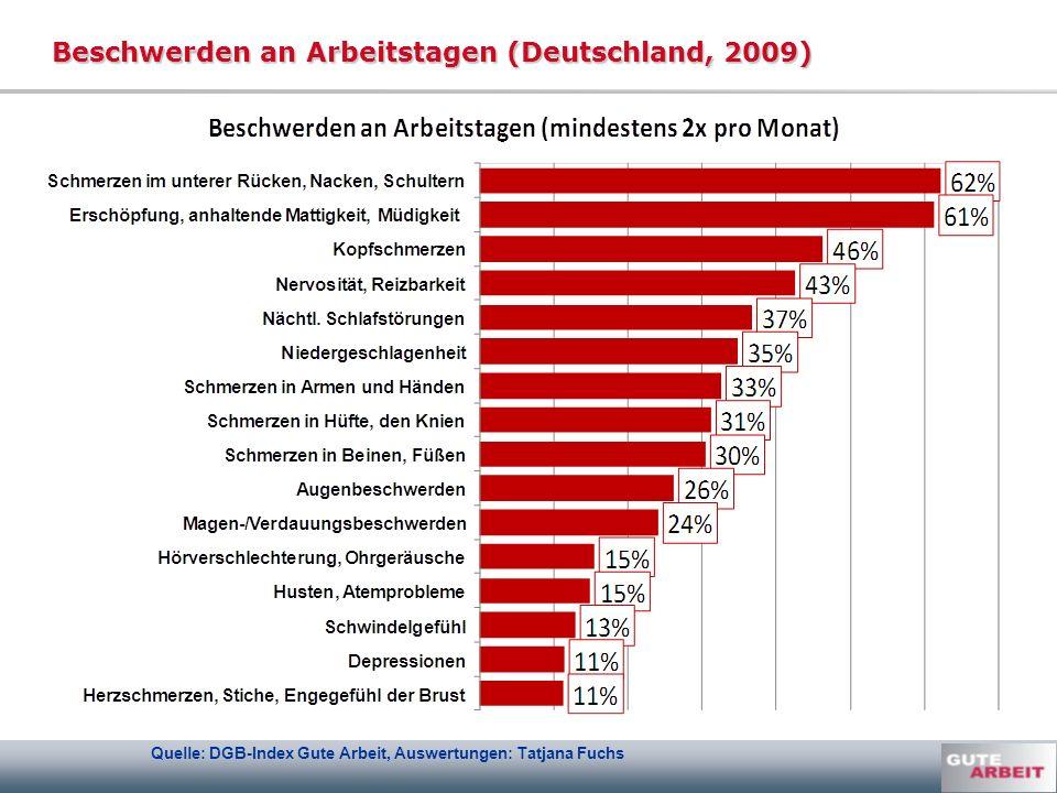 Beschwerden an Arbeitstagen (Deutschland, 2009)