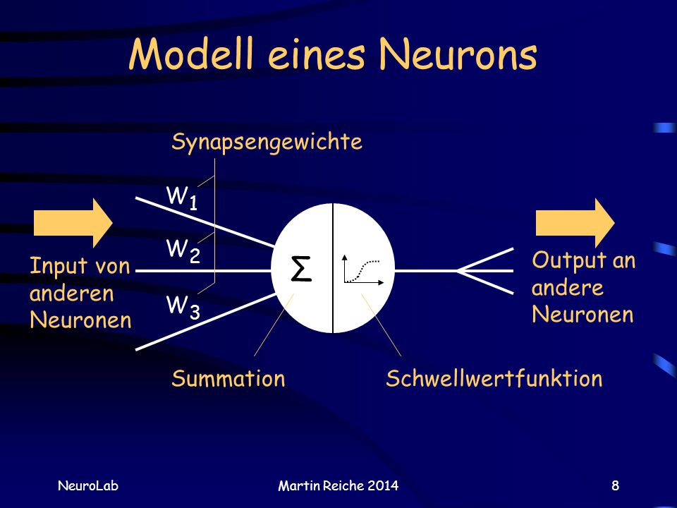 Modell eines Neurons Σ Synapsengewichte W2 W1 W3