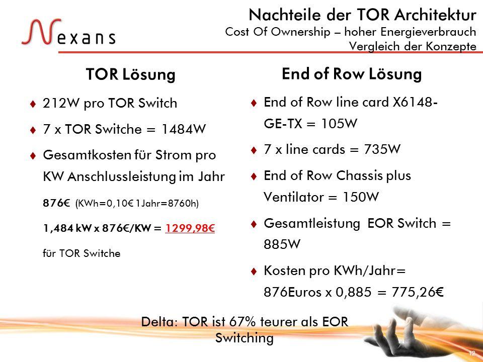 Delta: TOR ist 67% teurer als EOR Switching