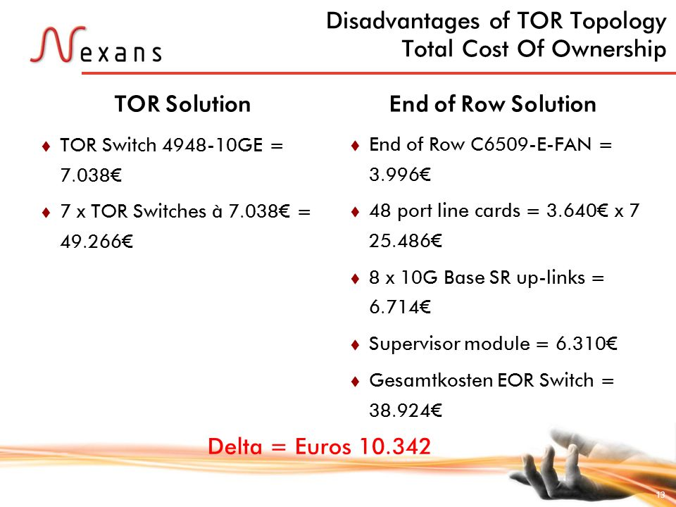 Disadvantages of TOR Topology Total Cost Of Ownership