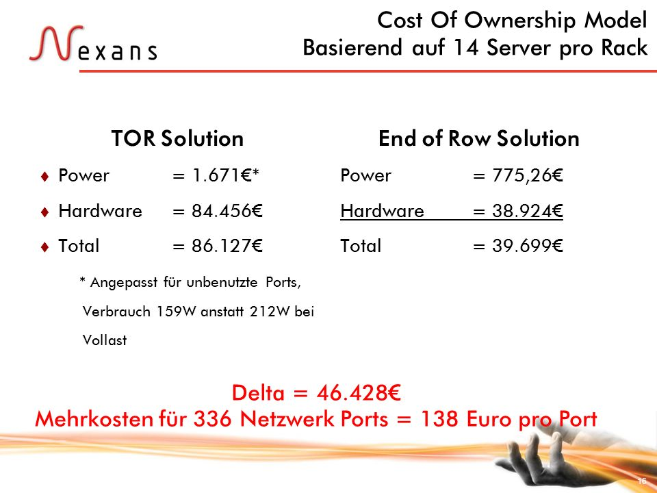Cost Of Ownership Model Basierend auf 14 Server pro Rack