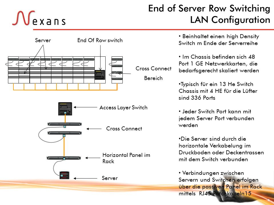 End of Server Row Switching LAN Configuration