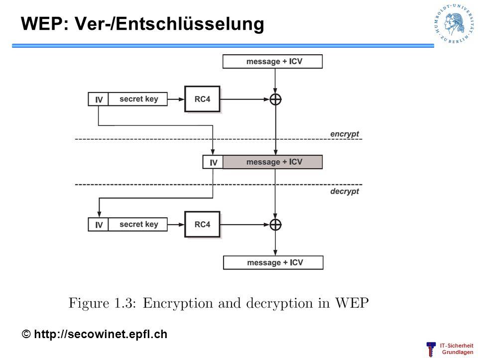 WEP: Ver-/Entschlüsselung