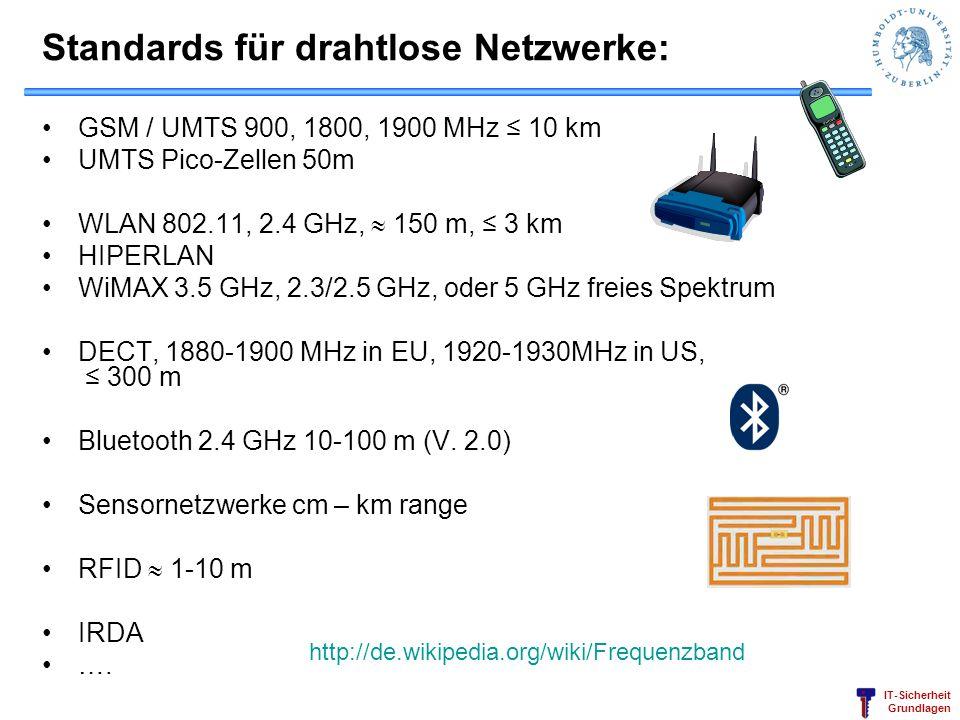 Standards für drahtlose Netzwerke: