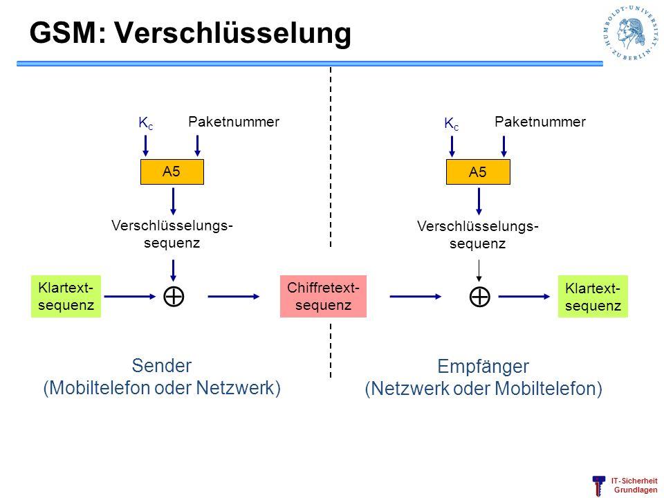 GSM: Verschlüsselung   Sender Empfänger (Mobiltelefon oder Netzwerk)