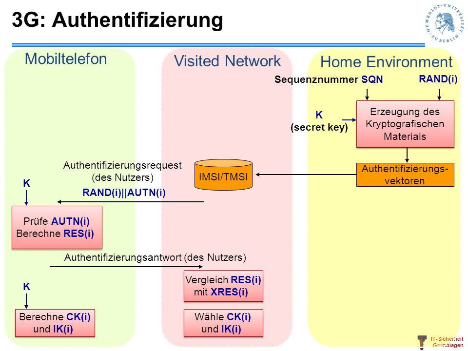 3G: Authentifizierung Mobiltelefon Visited Network Home Environment