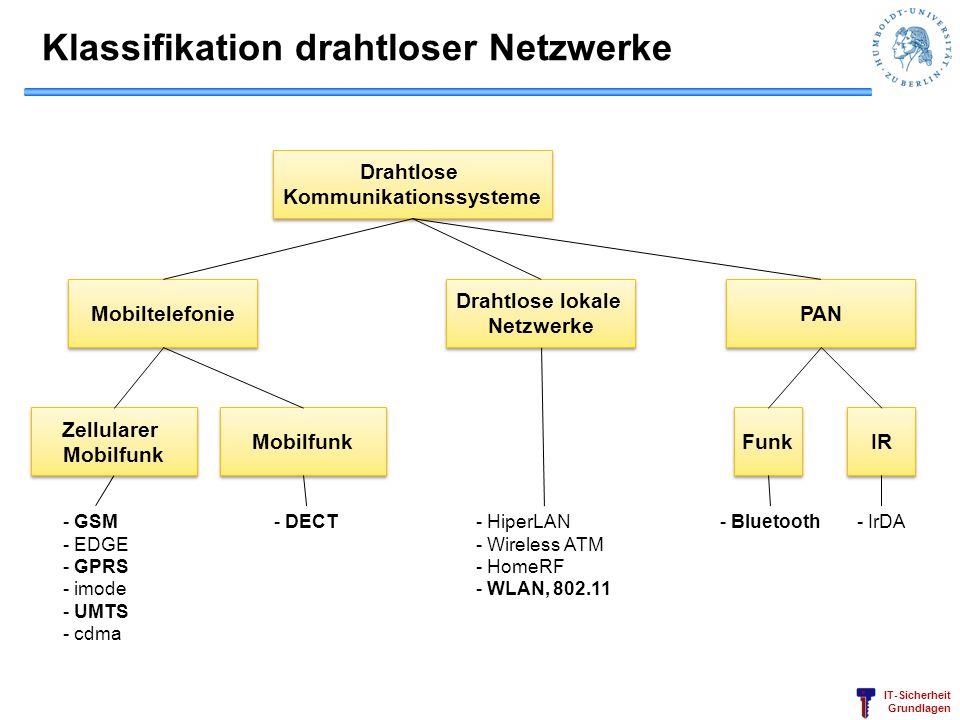 Klassifikation drahtloser Netzwerke