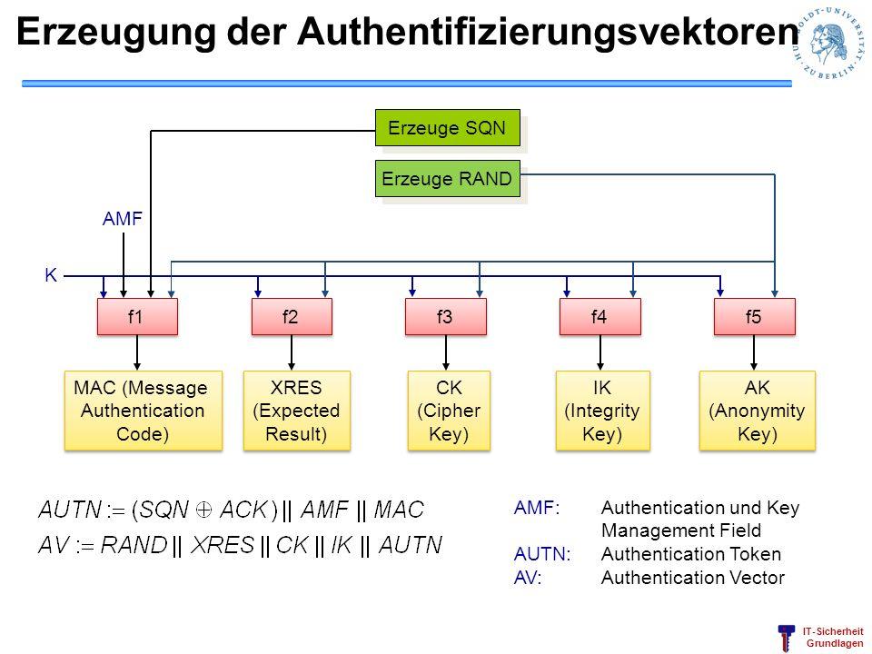 Erzeugung der Authentifizierungsvektoren