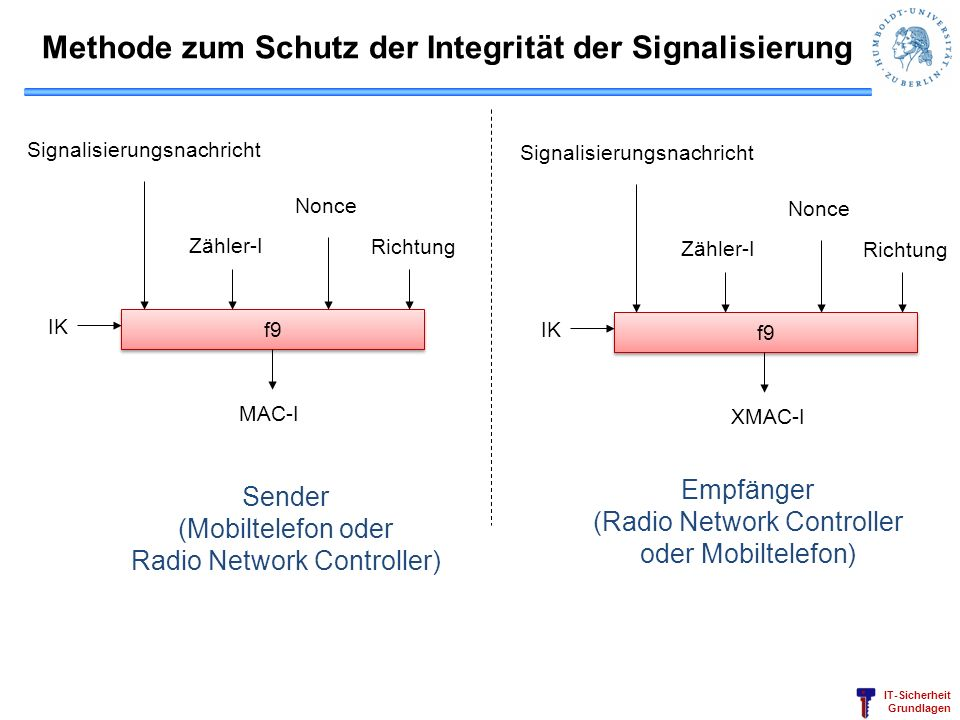 Methode zum Schutz der Integrität der Signalisierung