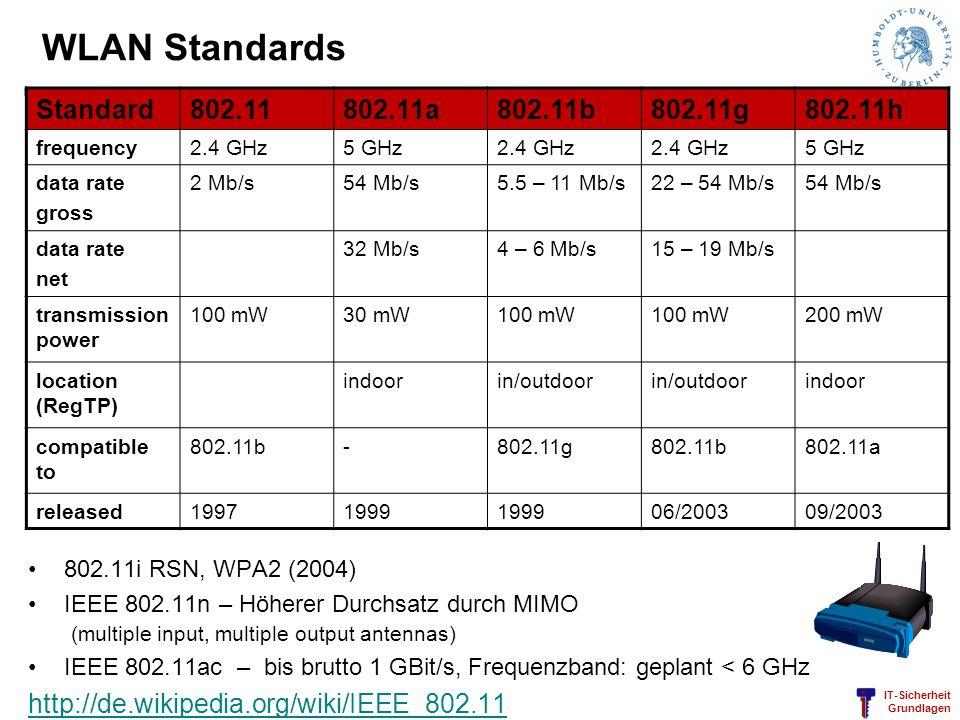 WLAN Standards Standard 802.11 802.11a 802.11b 802.11g 802.11h
