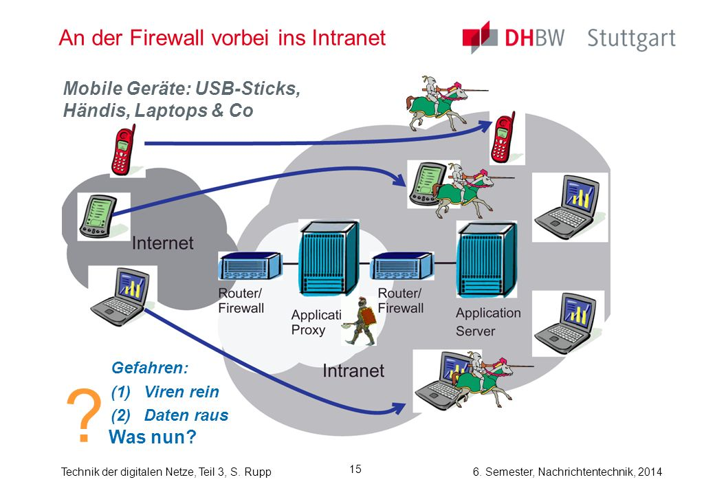An der Firewall vorbei ins Intranet