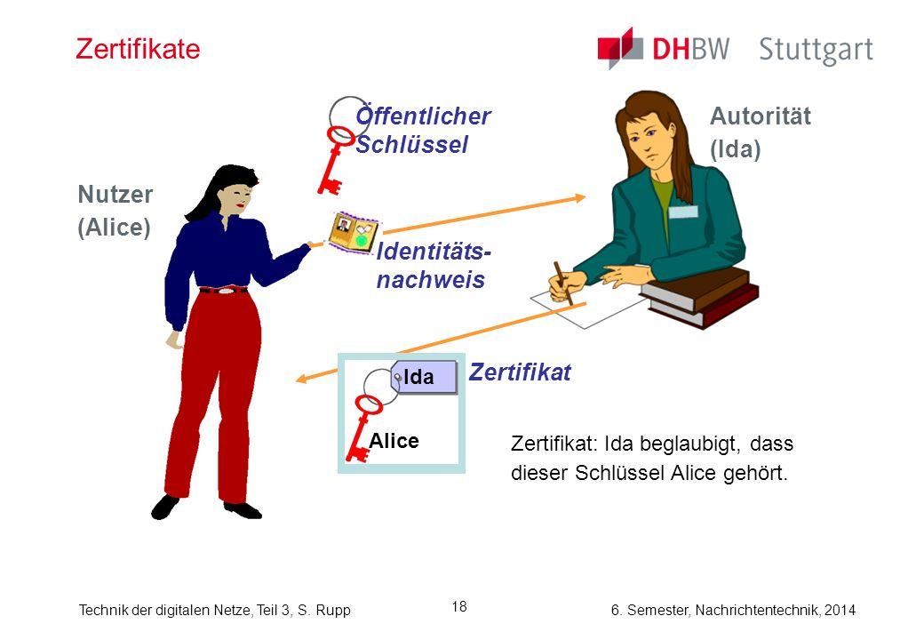 Zertifikate Öffentlicher Schlüssel Autorität (Ida) Nutzer (Alice)