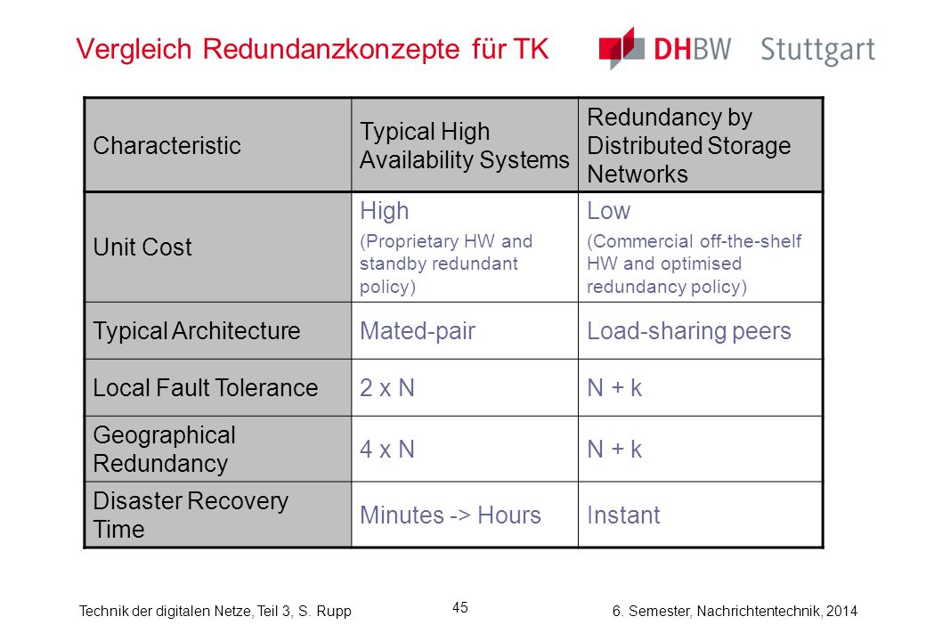 Vergleich Redundanzkonzepte für TK
