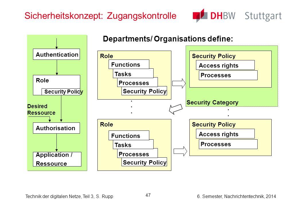 Sicherheitskonzept: Zugangskontrolle