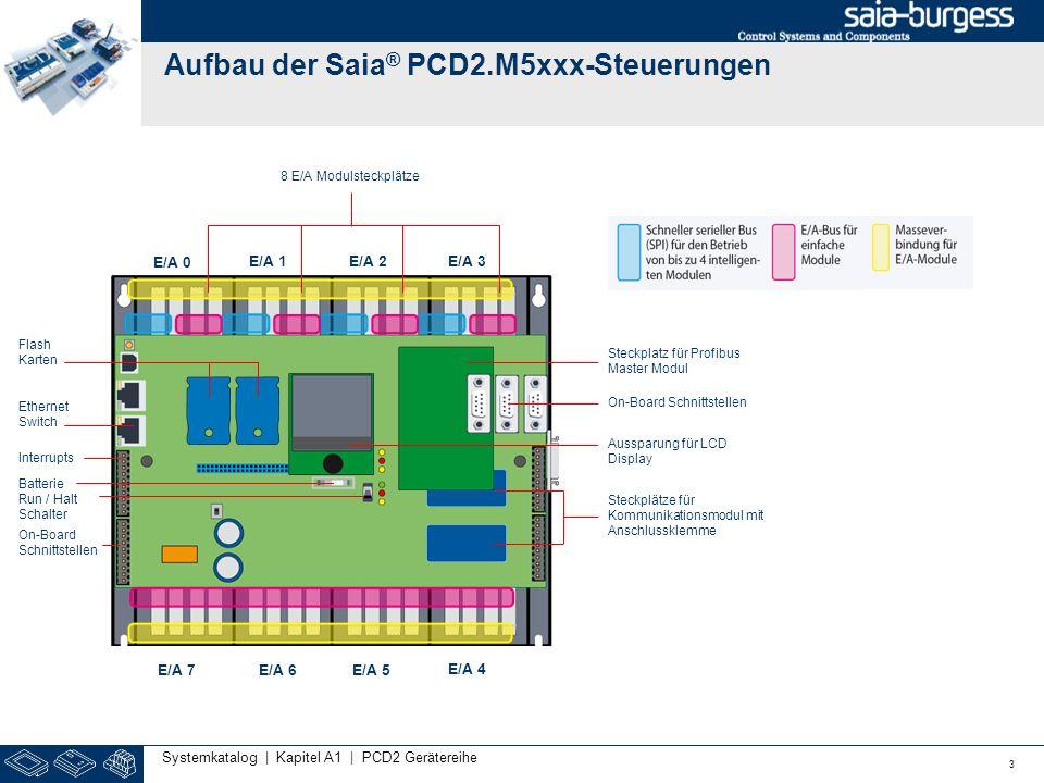 Aufbau der Saia® PCD2.M5xxx-Steuerungen