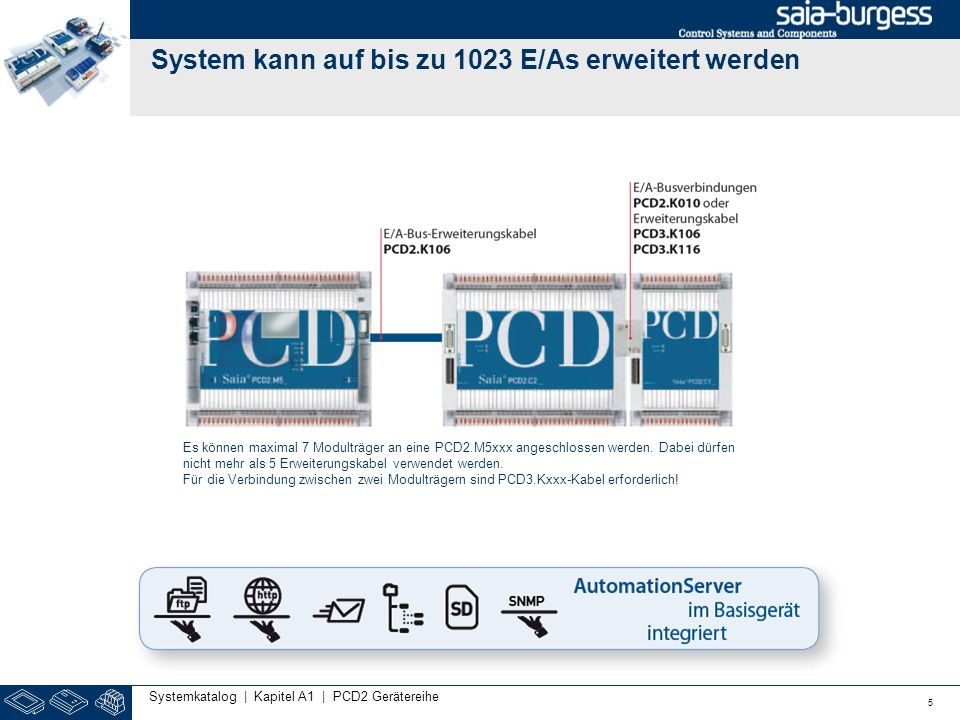System kann auf bis zu 1023 E/As erweitert werden