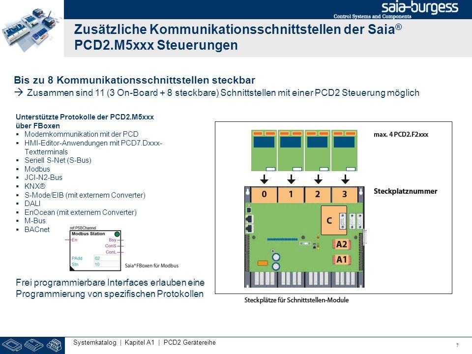 Zusätzliche Kommunikationsschnittstellen der Saia® PCD2