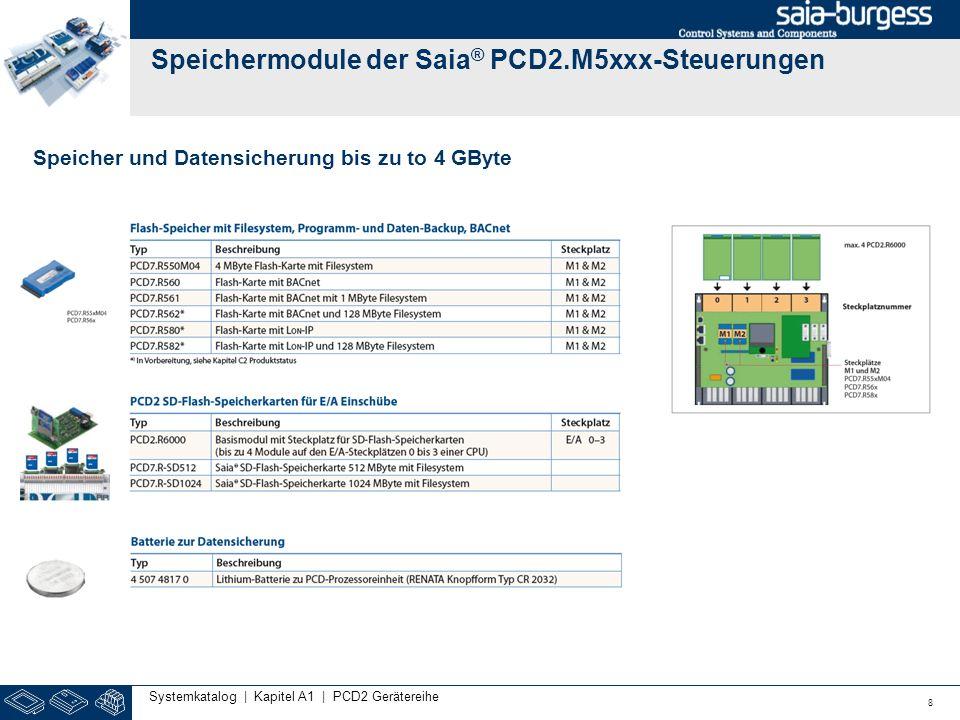 Speichermodule der Saia® PCD2.M5xxx-Steuerungen