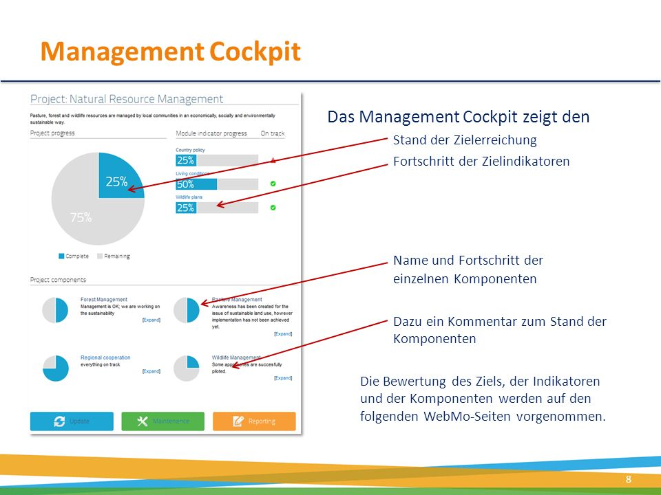 Management Cockpit Das Management Cockpit zeigt den