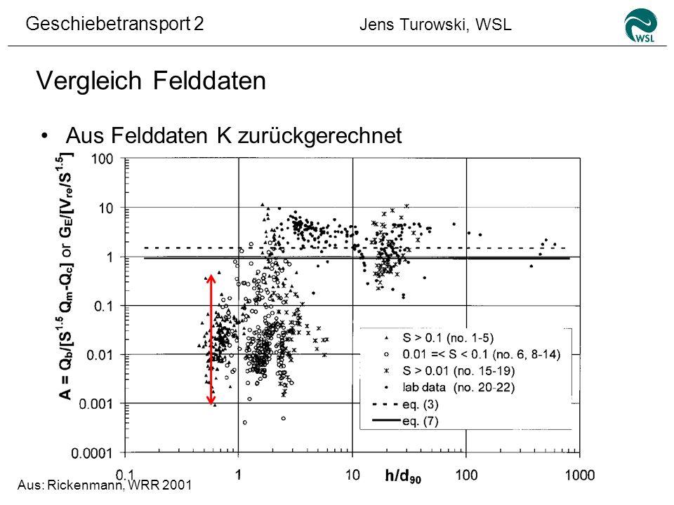 Vergleich Felddaten Aus Felddaten K zurückgerechnet