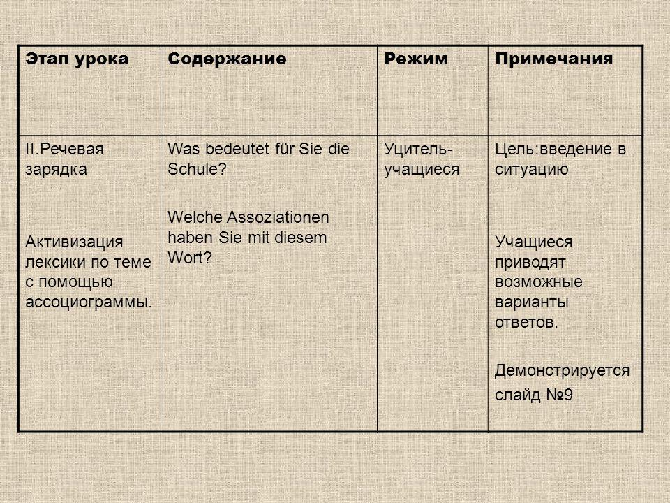 Этап урока Содержание. Режим. Примечания. II.Речевая зарядка. Активизация лексики по теме с помощью ассоциограммы.