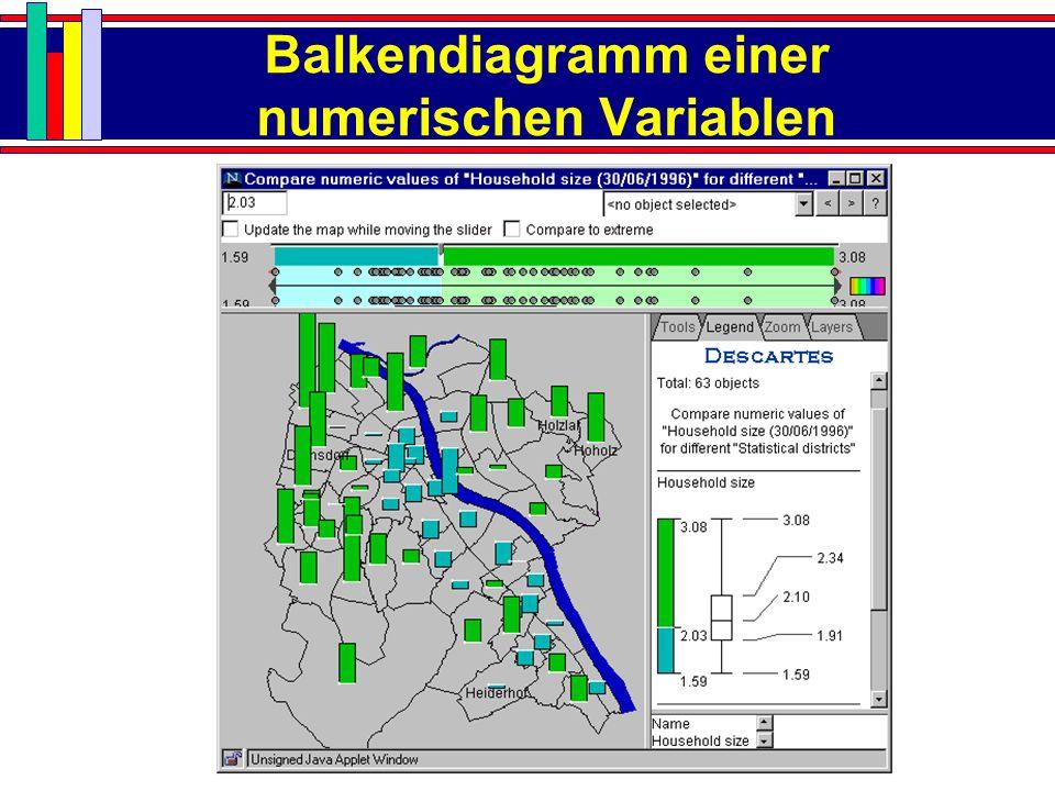 Balkendiagramm einer numerischen Variablen