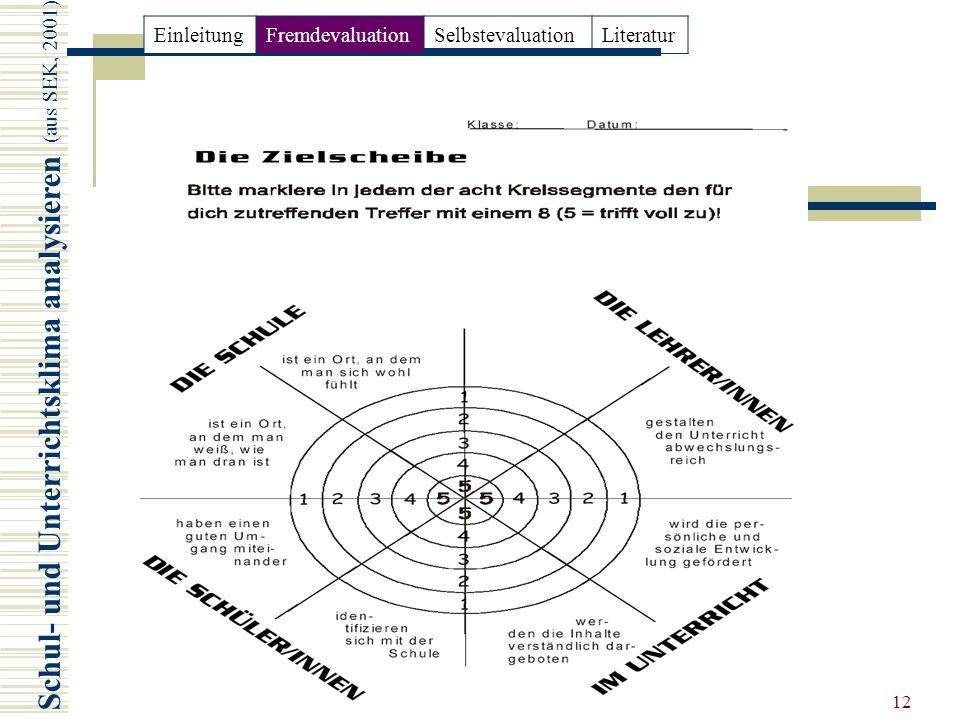 Schul- und Unterrichtsklima analysieren