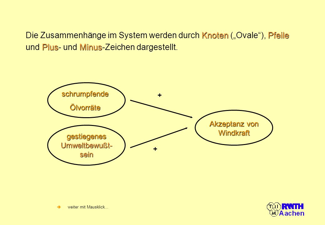 """Die Zusammenhänge im System werden durch Knoten (""""Ovale ), Pfeile und Plus- und Minus-Zeichen dargestellt."""