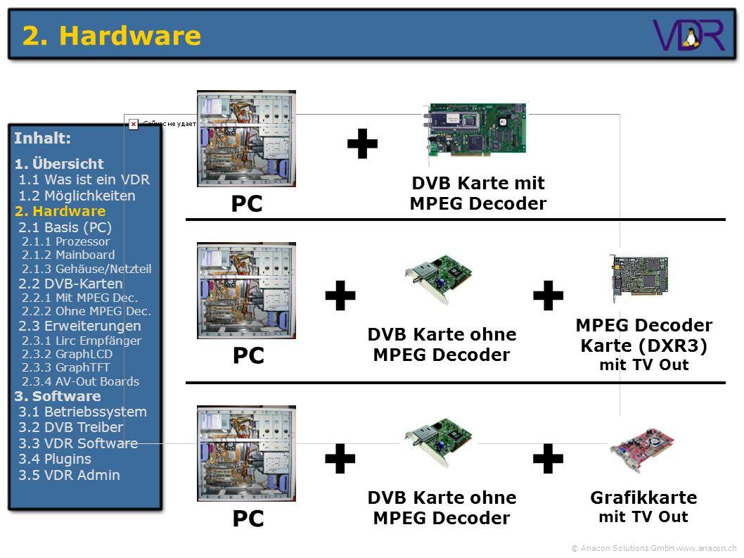 + + + 2. Hardware PC PC PC DVB Karte mit MPEG Decoder