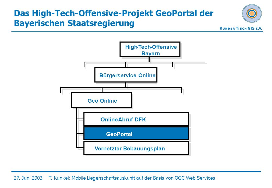 Das High-Tech-Offensive-Projekt GeoPortal der Bayerischen Staatsregierung