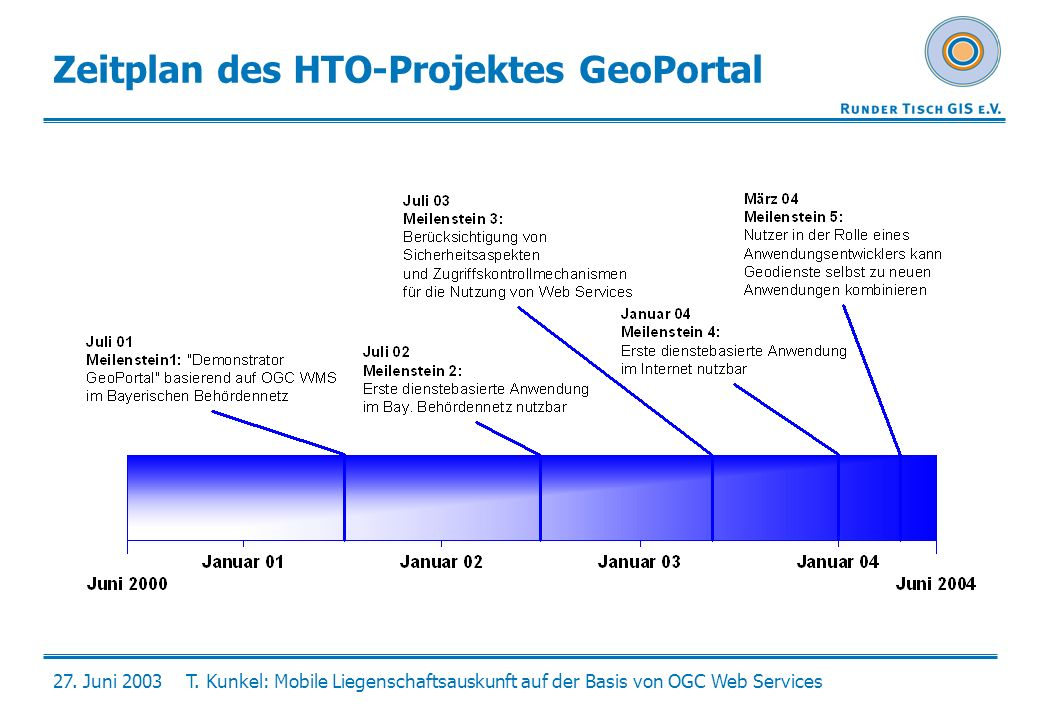 Zeitplan des HTO-Projektes GeoPortal