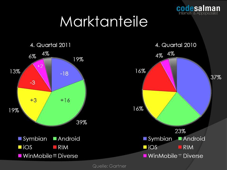 Marktanteile 4. Quartal 2011 4. Quartal 2010 -18 -3 +3 +16 +2