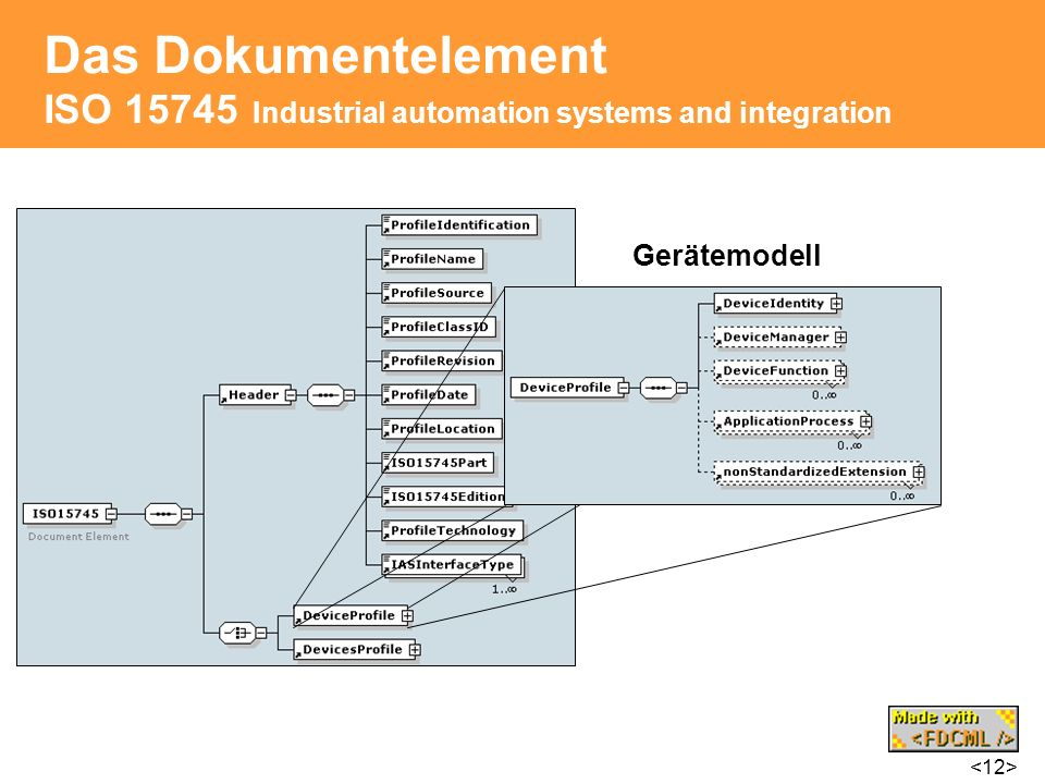 Das Dokumentelement ISO 15745 Industrial automation systems and integration