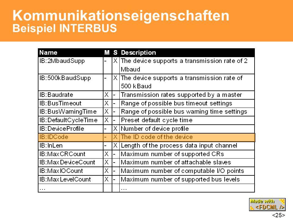 Kommunikationseigenschaften Beispiel INTERBUS