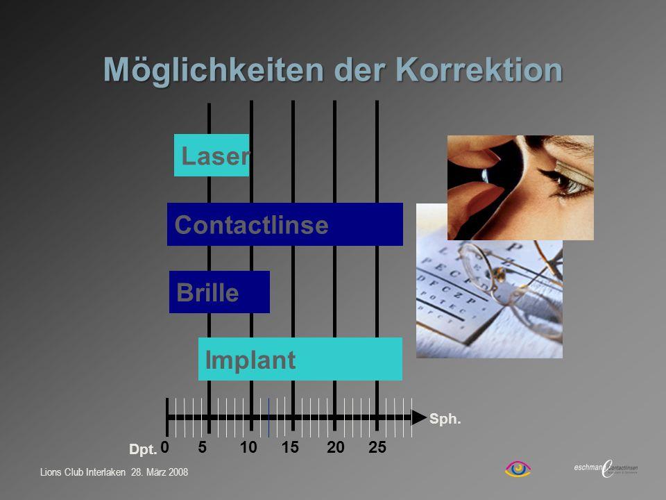 Möglichkeiten der Korrektion