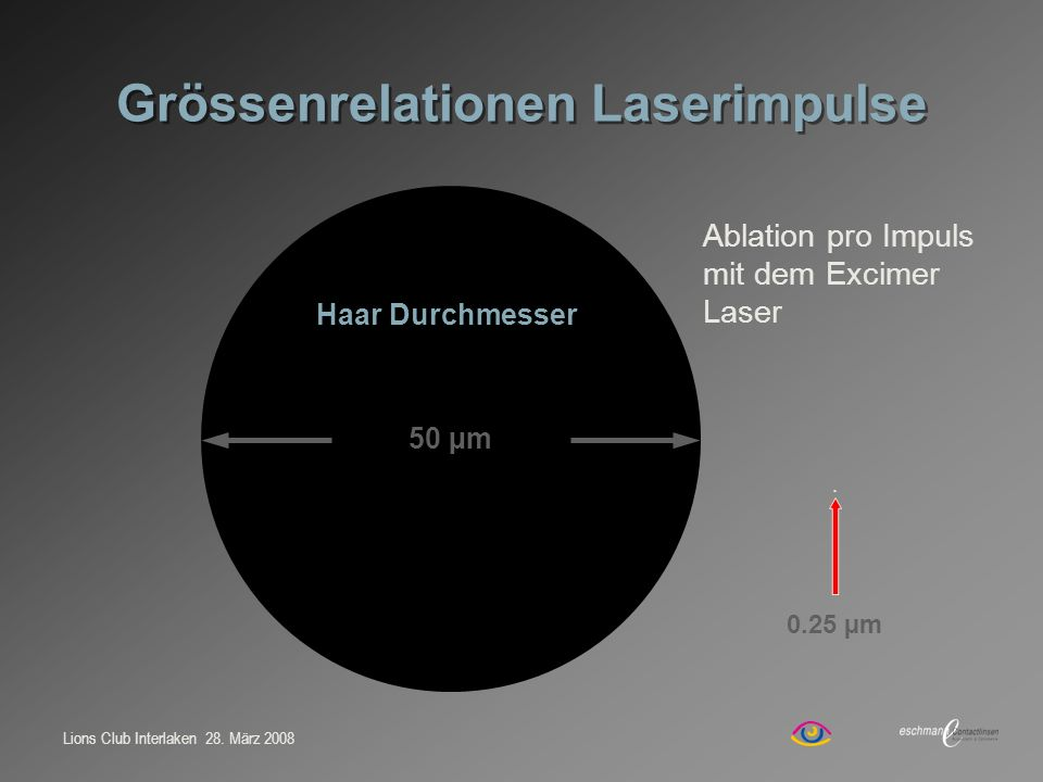 Grössenrelationen Laserimpulse