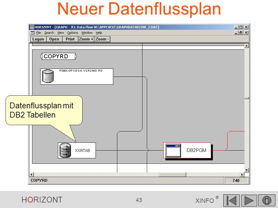Neuer Datenflussplan Datenflussplan mit DB2 Tabellen XXRTAB DB2PGM