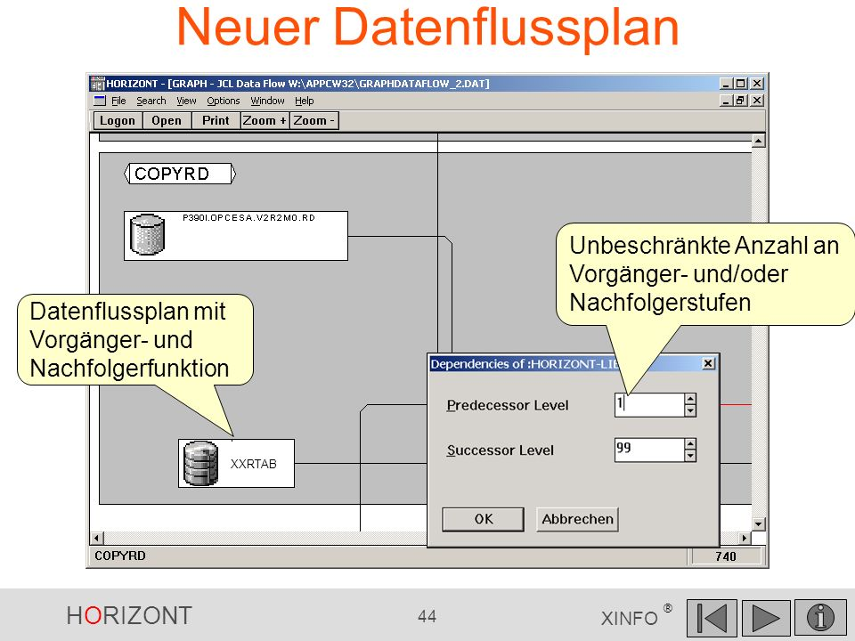Neuer Datenflussplan Unbeschränkte Anzahl an Vorgänger- und/oder Nachfolgerstufen. Datenflussplan mit Vorgänger- und Nachfolgerfunktion.