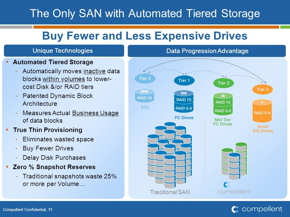 The Only SAN with Automated Tiered Storage