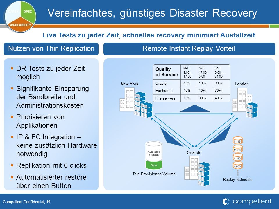 Vereinfachtes, günstiges Disaster Recovery