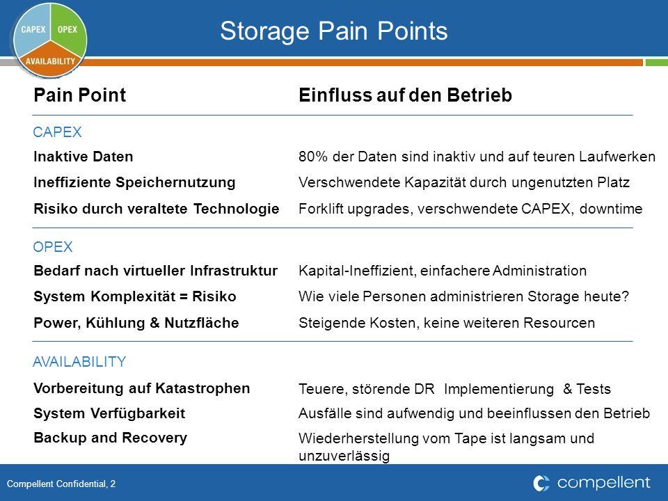 Storage Pain Points Pain Point Einfluss auf den Betrieb CAPEX