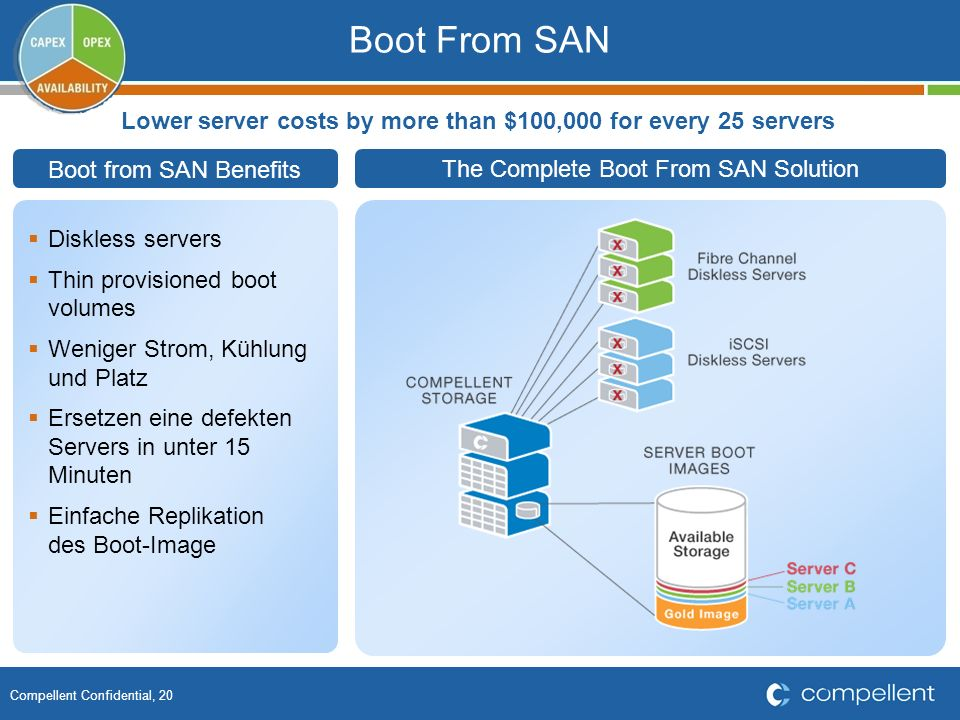 Lower server costs by more than $100,000 for every 25 servers
