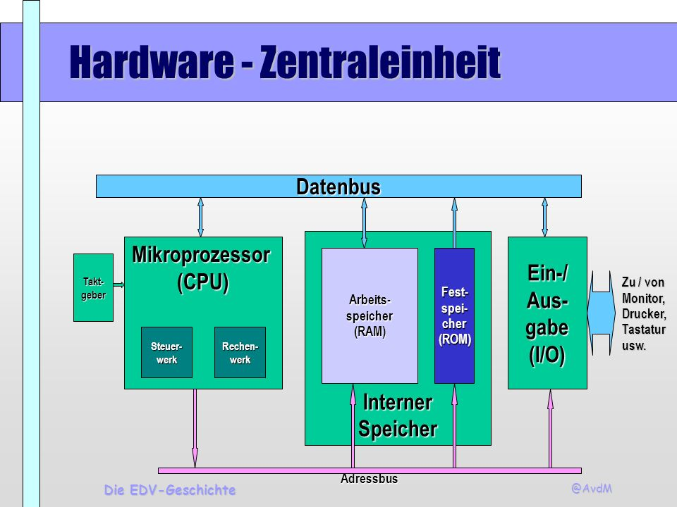 Hardware - Zentraleinheit