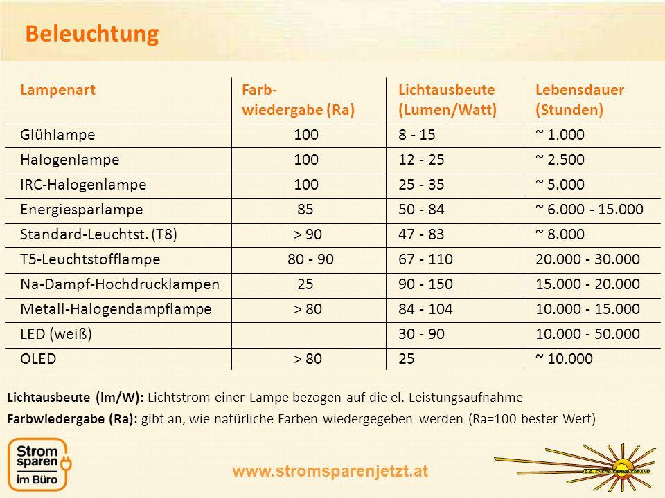 Beleuchtung Lampenart Farb- Lichtausbeute Lebensdauer wiedergabe (Ra) (Lumen/Watt) (Stunden) Glühlampe 100 8 - 15 ~ 1.000.
