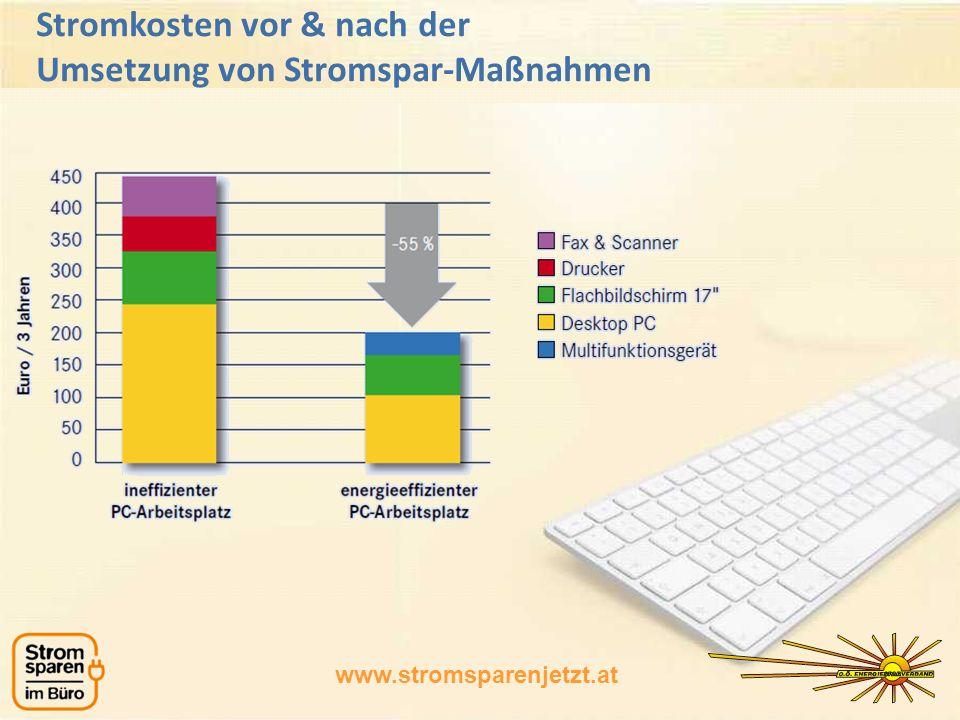 Stromkosten vor & nach der Umsetzung von Stromspar-Maßnahmen